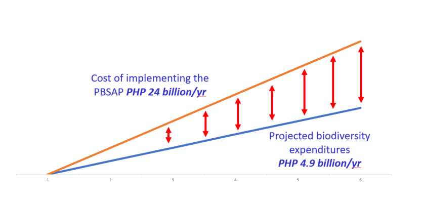 80 percent financing gap for the PBSAP