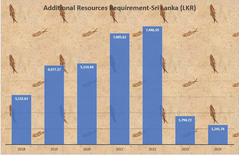 The graph shows the additional financial resources requirement to achieve the national biodiversity targets in Sri Lanka. The figures are in Sri Lankan Rupees.