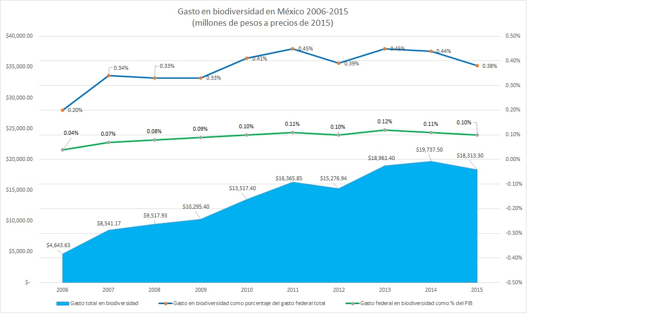 Biodiversity Expenditure in Mexico (2006-2015)