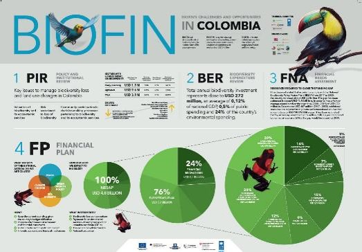 BIOFIN CHALLENGES AND OPPORTUNITIES IN COLOMBIA