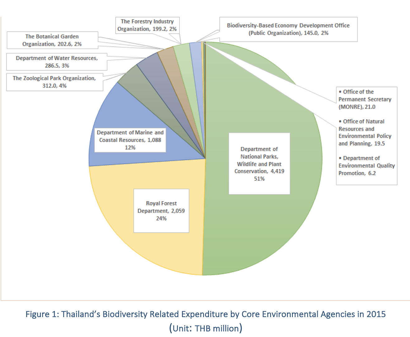 Thailand infographic of expenditures