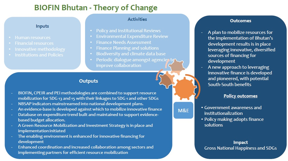 Theory of Change, Bhutan