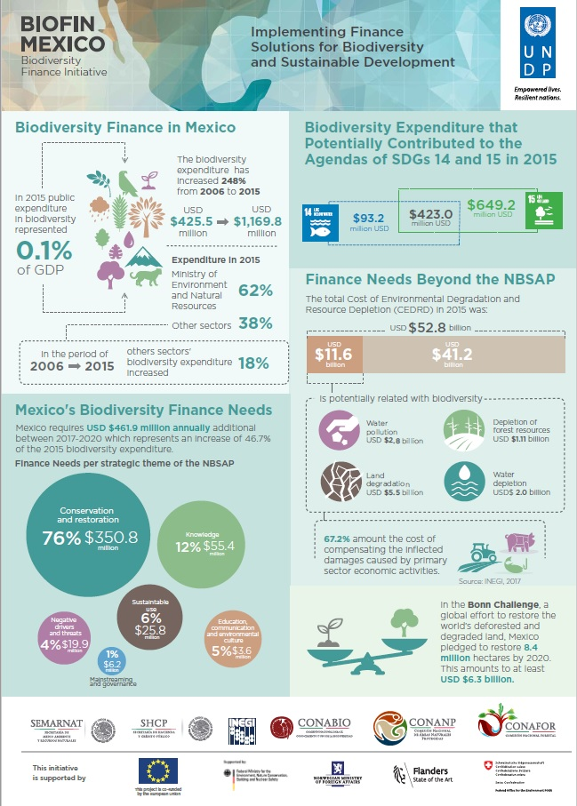 Biodiversity Finance in Mexico