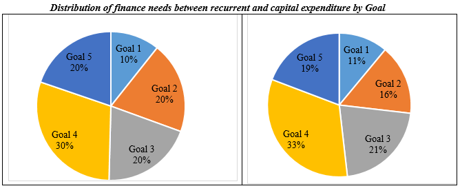 Rwanda's fiance needs distributed between recurrent & capital expenditure by Goal.