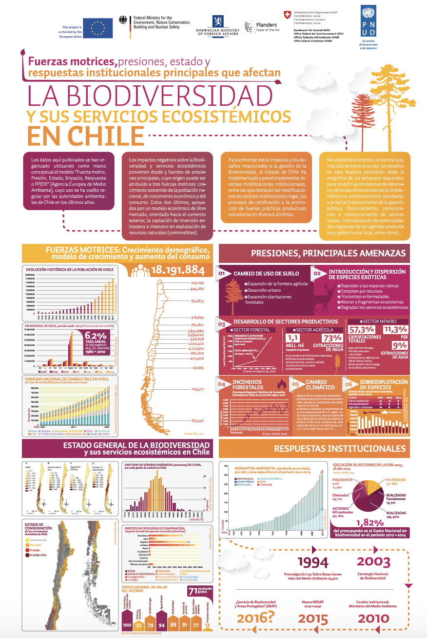 Chile Poster biodiversity and ecosystem services