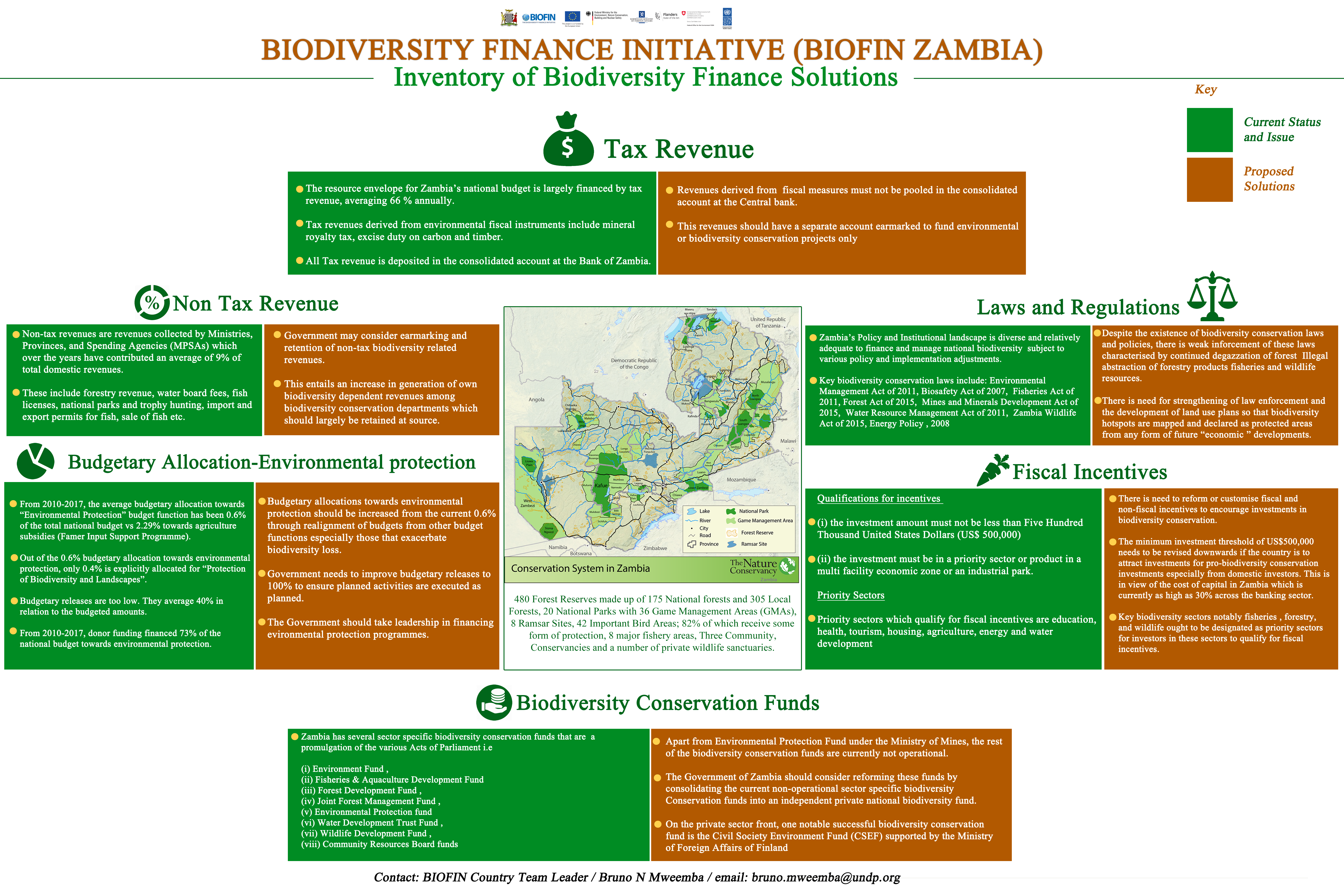 Zambia Finance Solutions Poster - 3rd Global BIOFIN Conference 2018